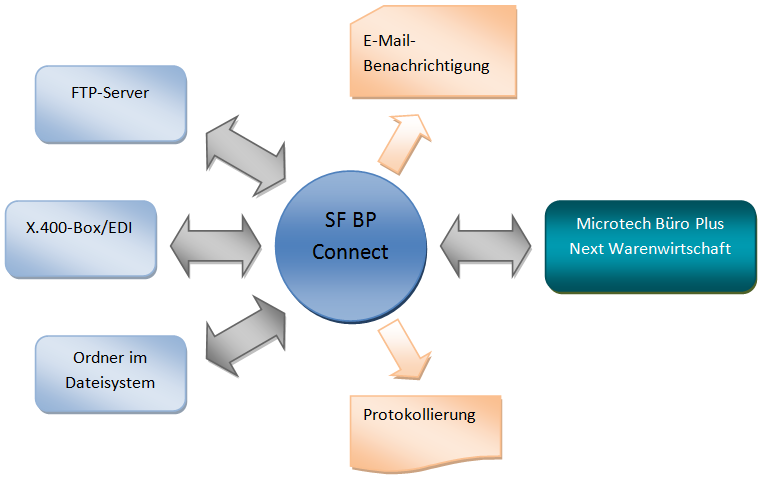 SF BP Connect Überblick
