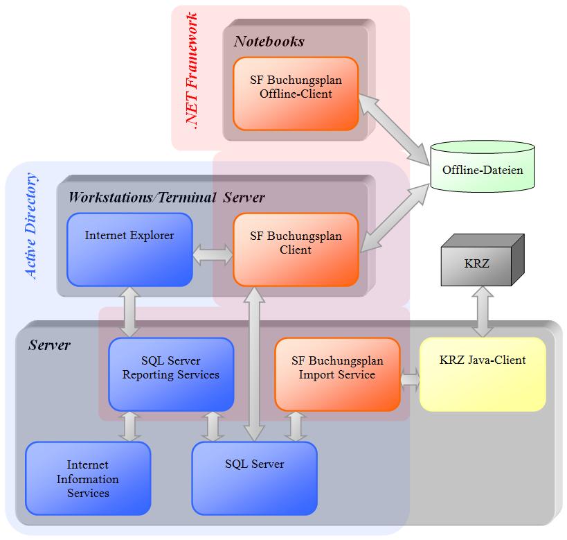 BPL 3 Architektur